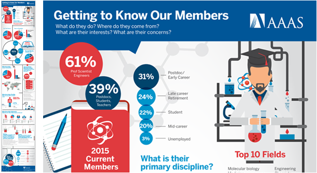 american association for the advancement of science infographic