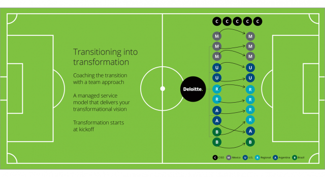 deloitte — master the volley and control the play